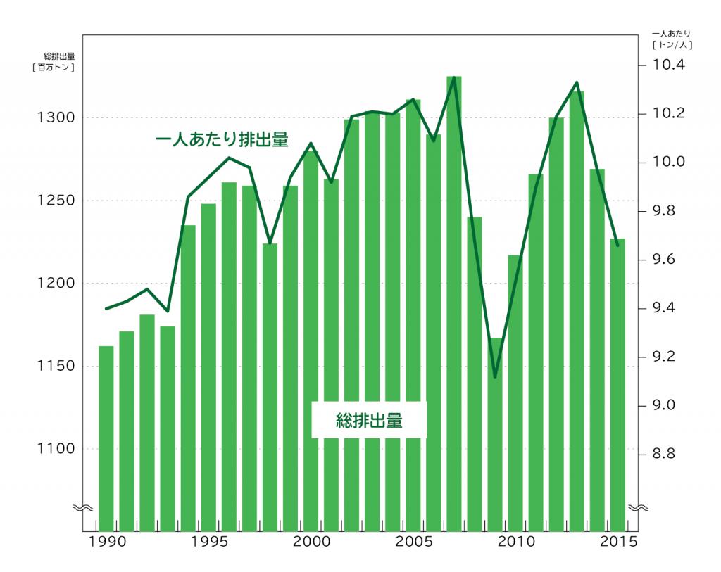 日本の二酸化炭素排出量の推移