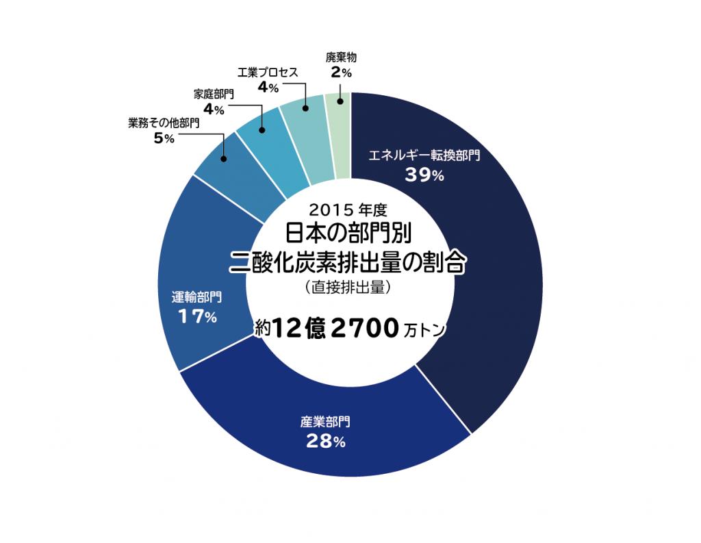 日本の部門別 二酸化炭素排出量の割合
